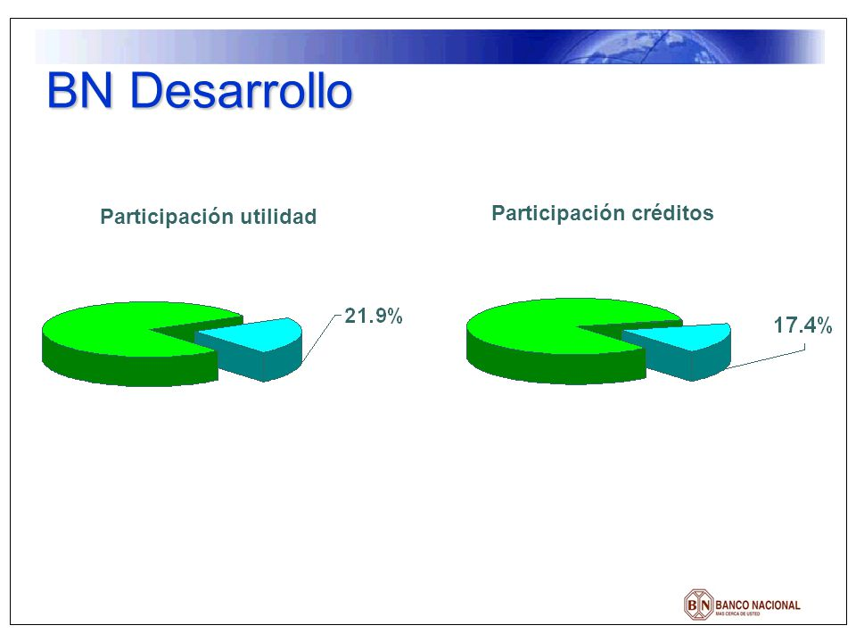 Participación utilidad Participación créditos