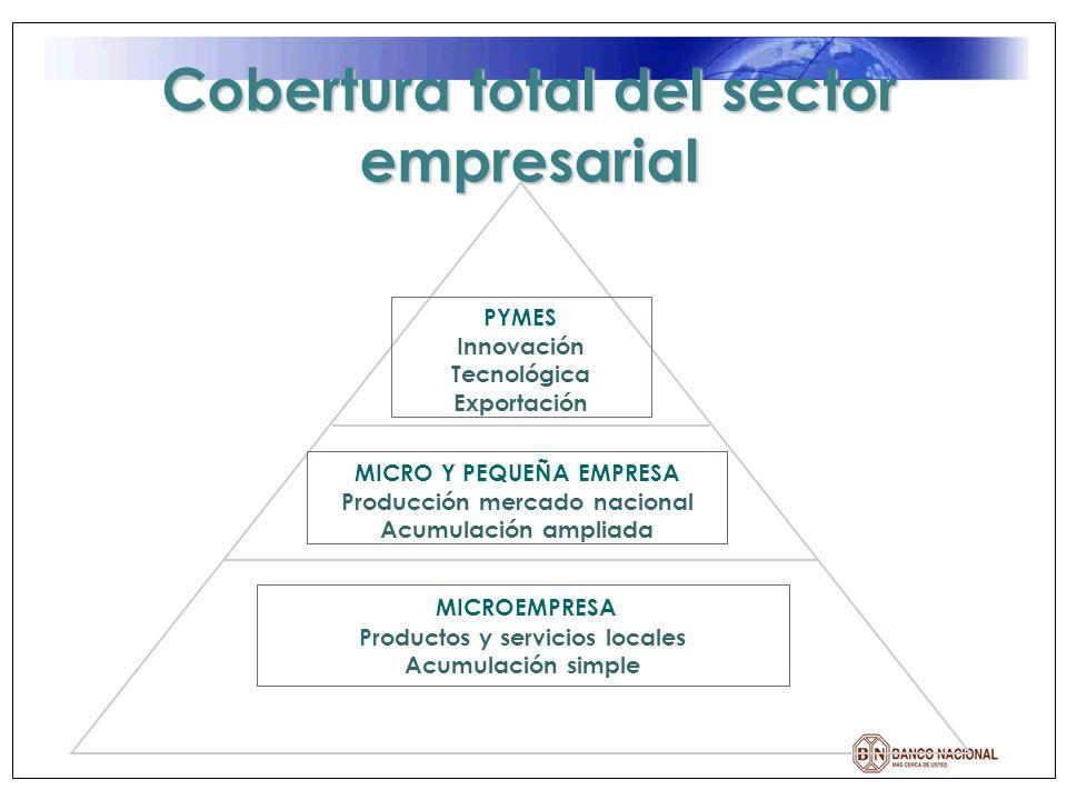 Cobertura total del sector empresarial