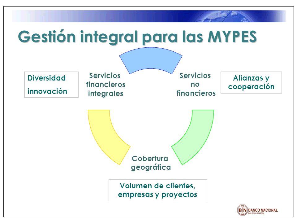 Alianzas y cooperación Volumen de clientes, empresas y proyectos