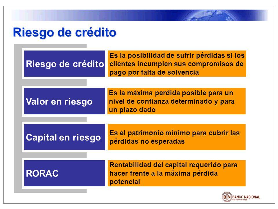 Riesgo de crédito Riesgo de crédito Valor en riesgo Capital en riesgo
