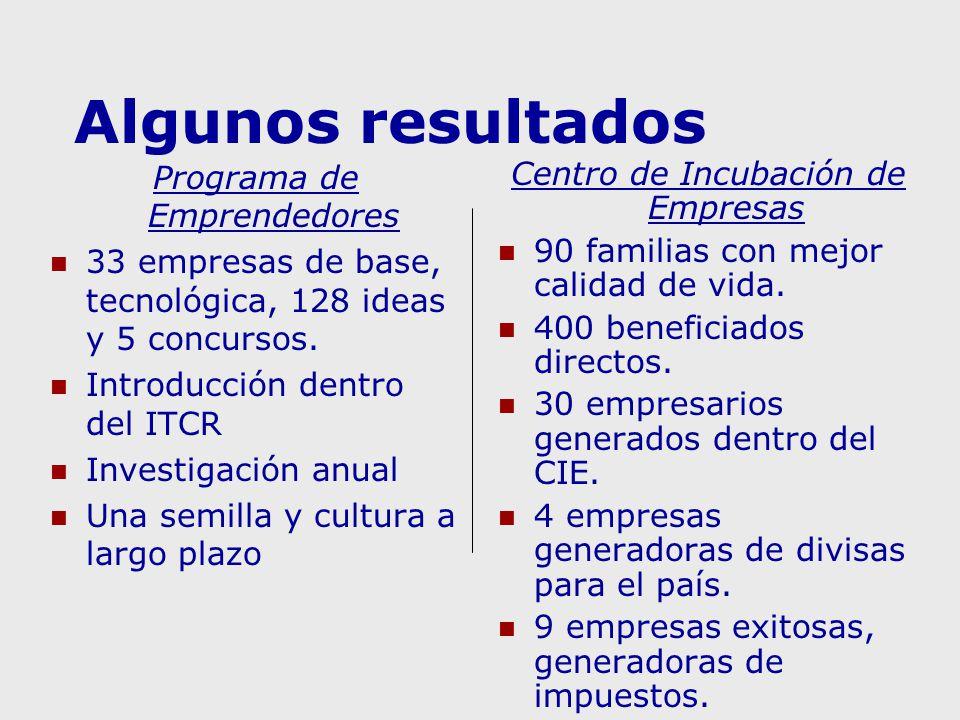Algunos resultados Programa de Emprendedores