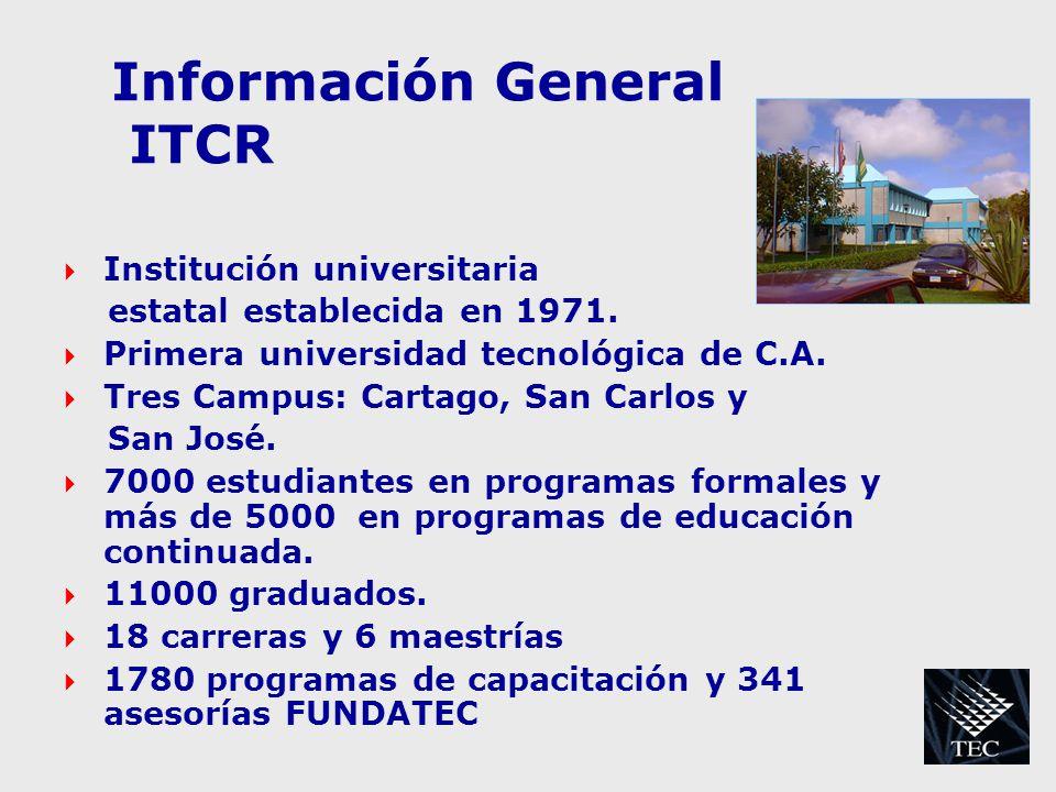 Información General ITCR