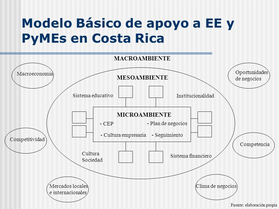 Modelo Básico de apoyo a EE y PyMEs en Costa Rica