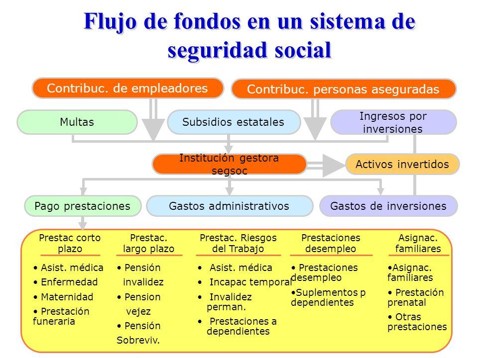 Flujo de fondos en un sistema de seguridad social