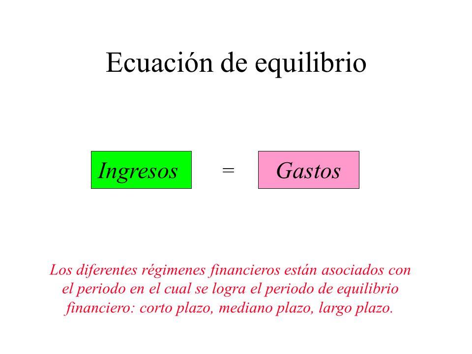 Ecuación de equilibrio