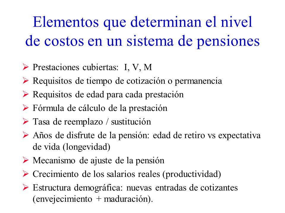 Elementos que determinan el nivel de costos en un sistema de pensiones