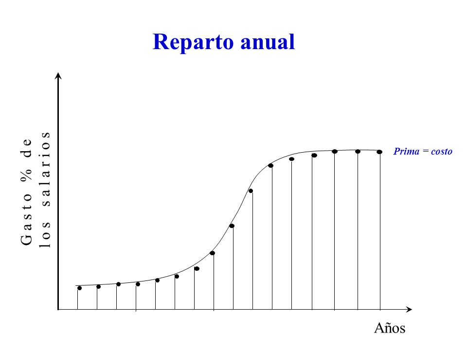Reparto anual Prima = costo l o s s a l a r i o s G a s t o % d e Años