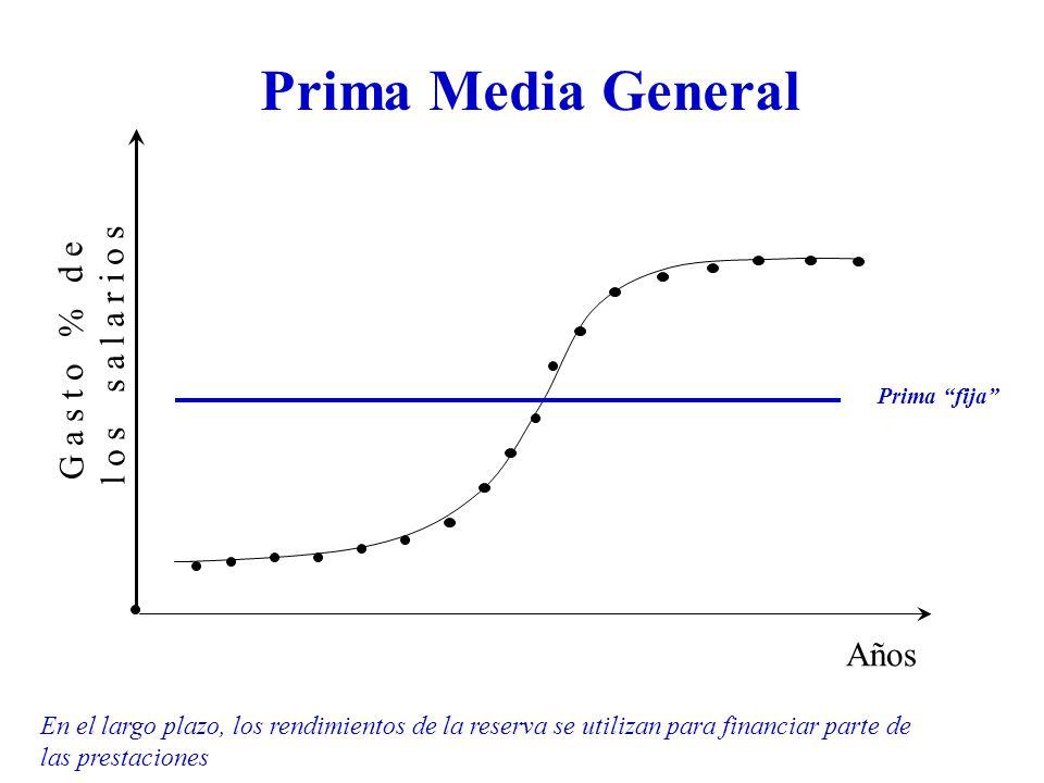 Prima Media General G a s t o % d e l o s s a l a r i o s Años