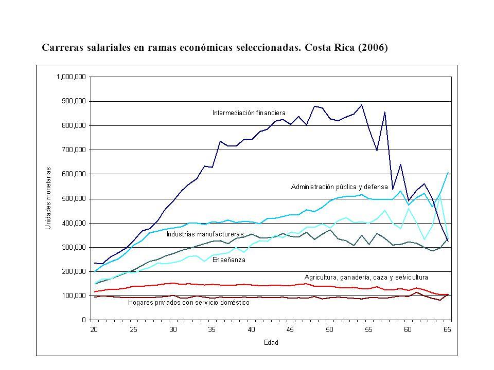 Carreras salariales en ramas económicas seleccionadas