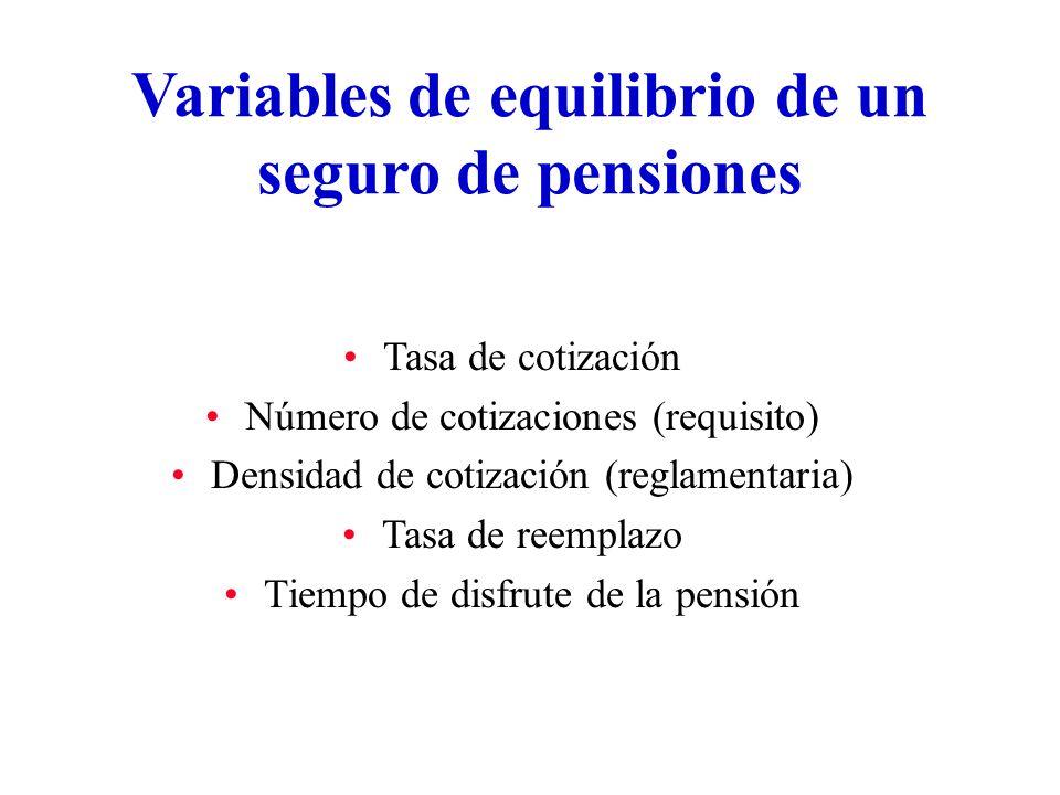 Variables de equilibrio de un seguro de pensiones