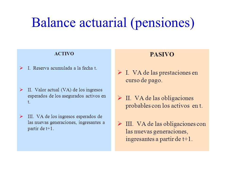 Balance actuarial (pensiones)