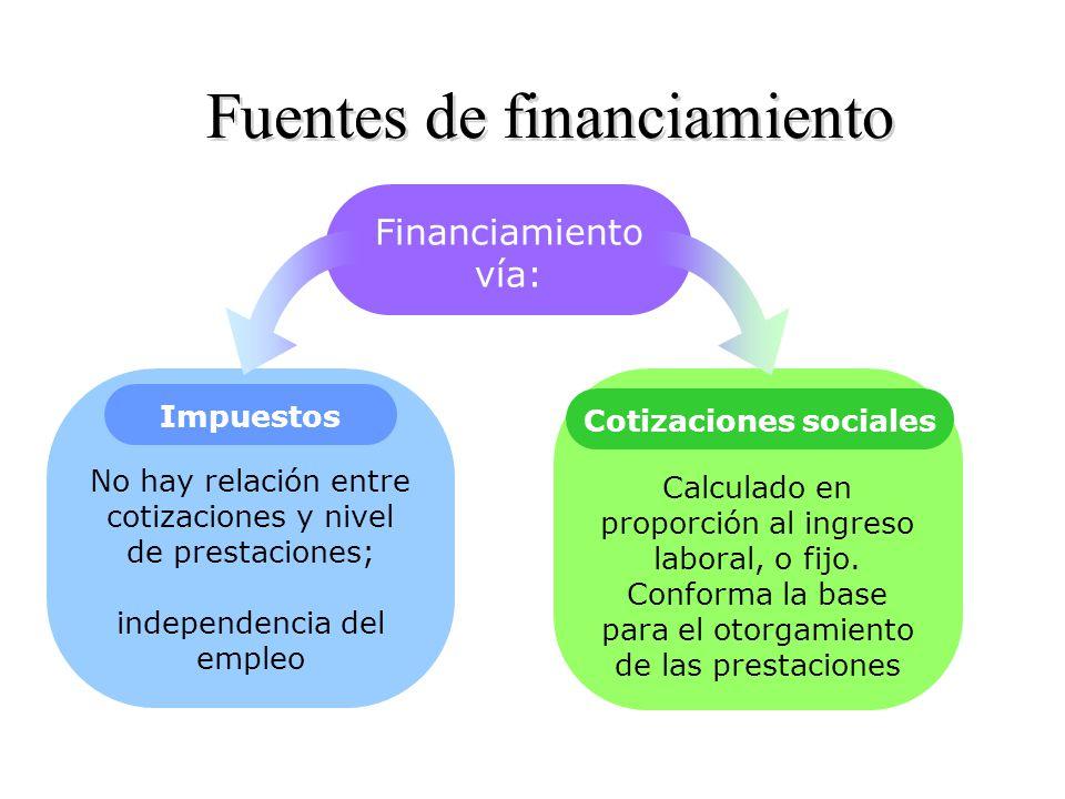 Cotizaciones sociales