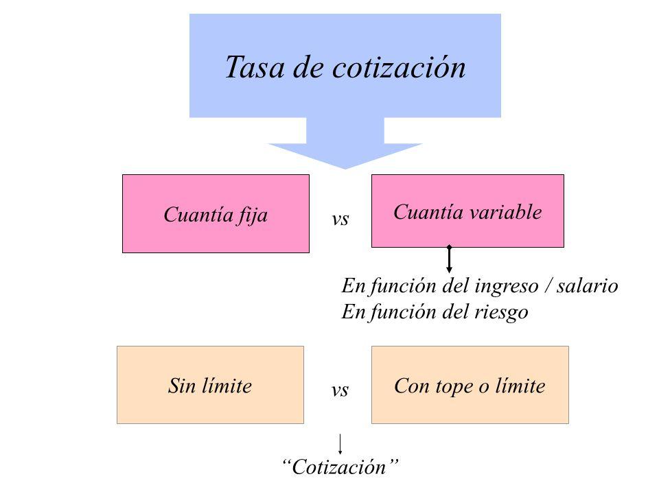 Tasa de cotización Cuantía fija Cuantía variable vs