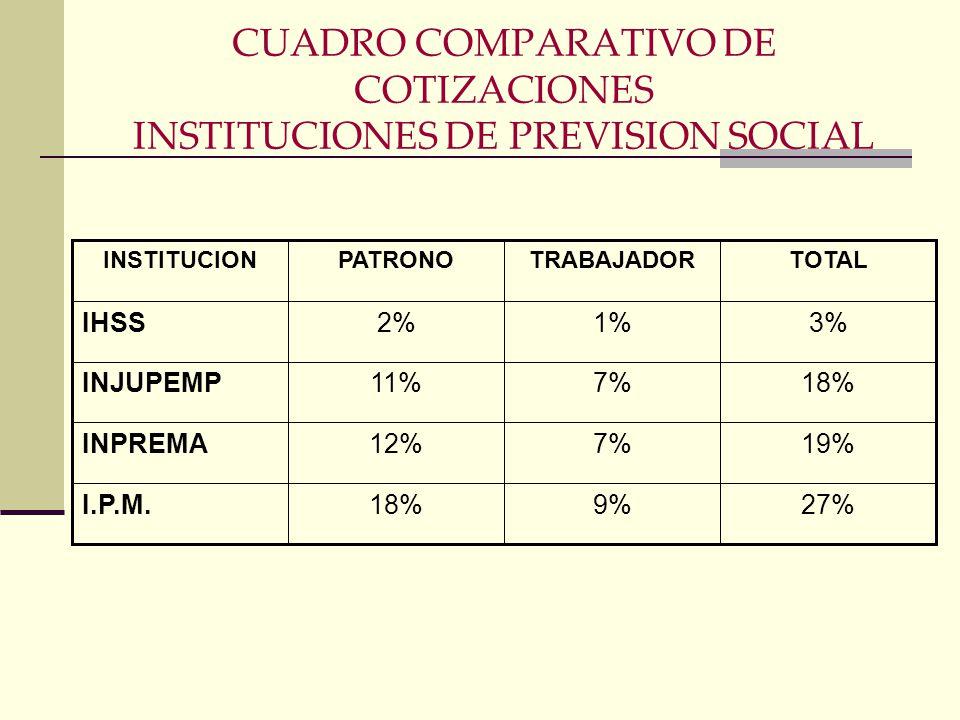CUADRO COMPARATIVO DE COTIZACIONES INSTITUCIONES DE PREVISION SOCIAL