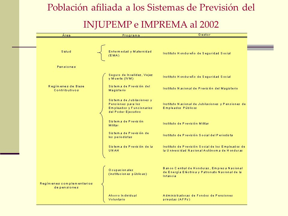Población afiliada a los Sistemas de Previsión del