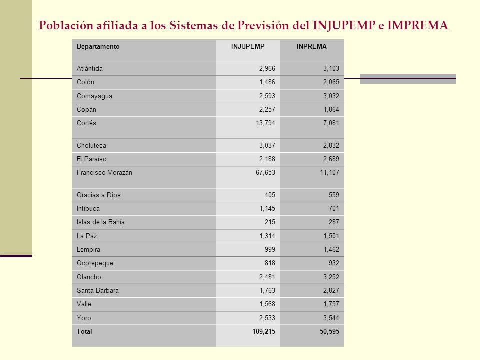 Población afiliada a los Sistemas de Previsión del INJUPEMP e IMPREMA