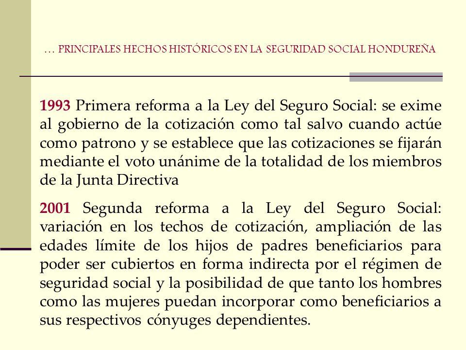… PRINCIPALES HECHOS HISTÓRICOS EN LA SEGURIDAD SOCIAL HONDUREÑA