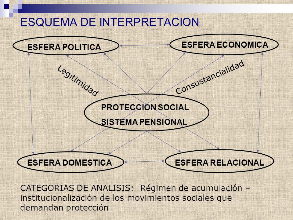 ESQUEMA DE INTERPRETACION