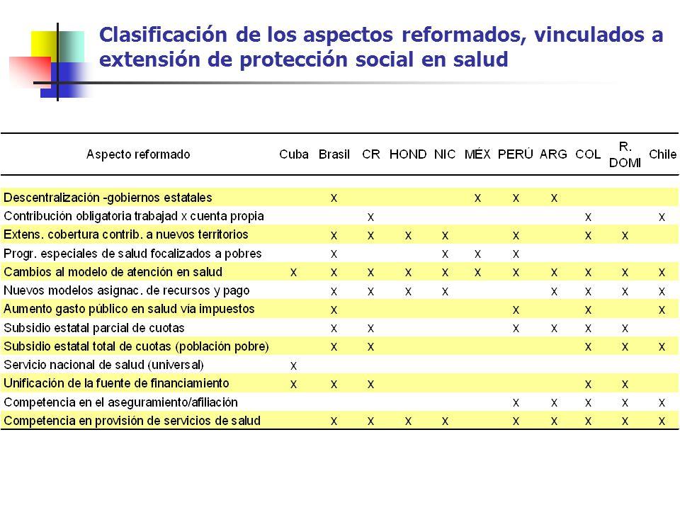 Clasificación de los aspectos reformados, vinculados a extensión de protección social en salud