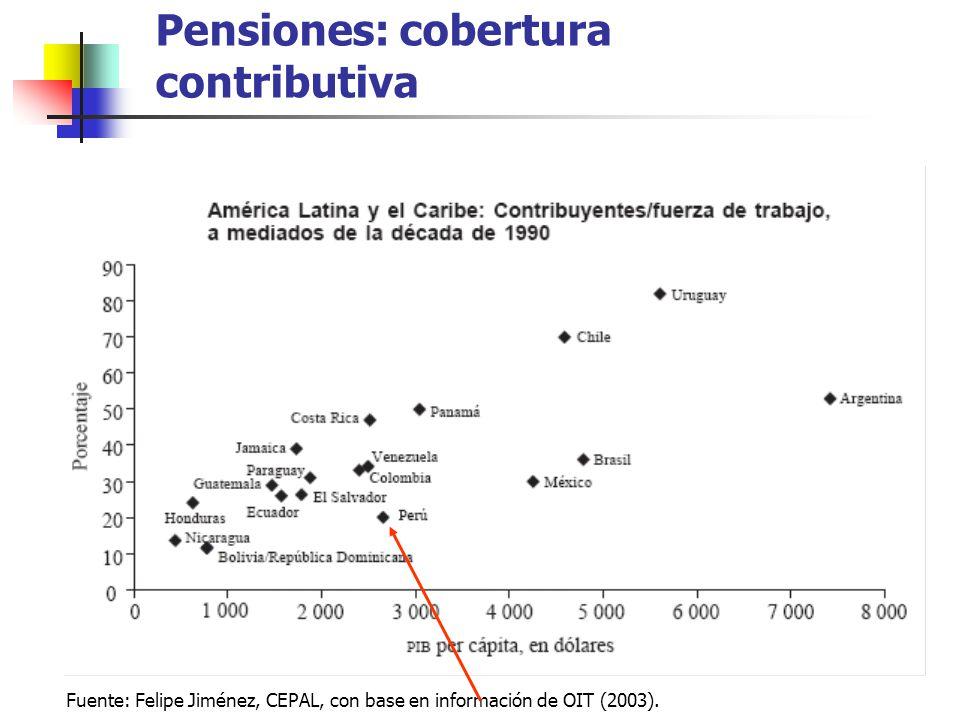 Pensiones: cobertura contributiva