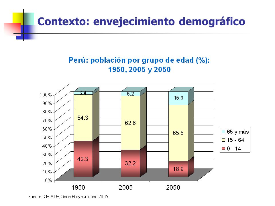 Contexto: envejecimiento demográfico