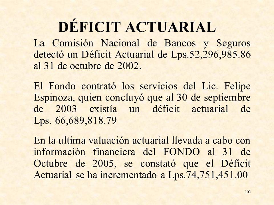 DÉFICIT ACTUARIAL La Comisión Nacional de Bancos y Seguros detectó un Déficit Actuarial de Lps.52,296,985.86 al 31 de octubre de 2002.