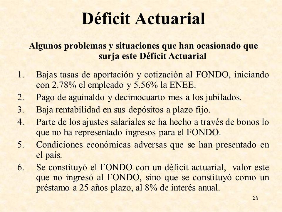 Déficit Actuarial Algunos problemas y situaciones que han ocasionado que surja este Déficit Actuarial.