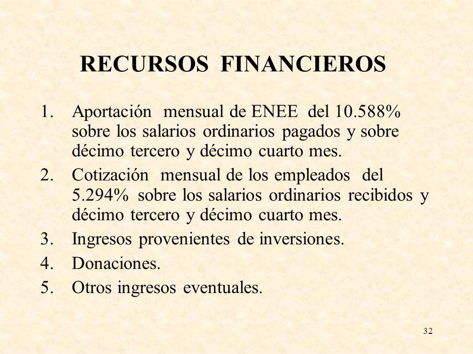 RECURSOS FINANCIEROS Aportación mensual de ENEE del 10.588% sobre los salarios ordinarios pagados y sobre décimo tercero y décimo cuarto mes.