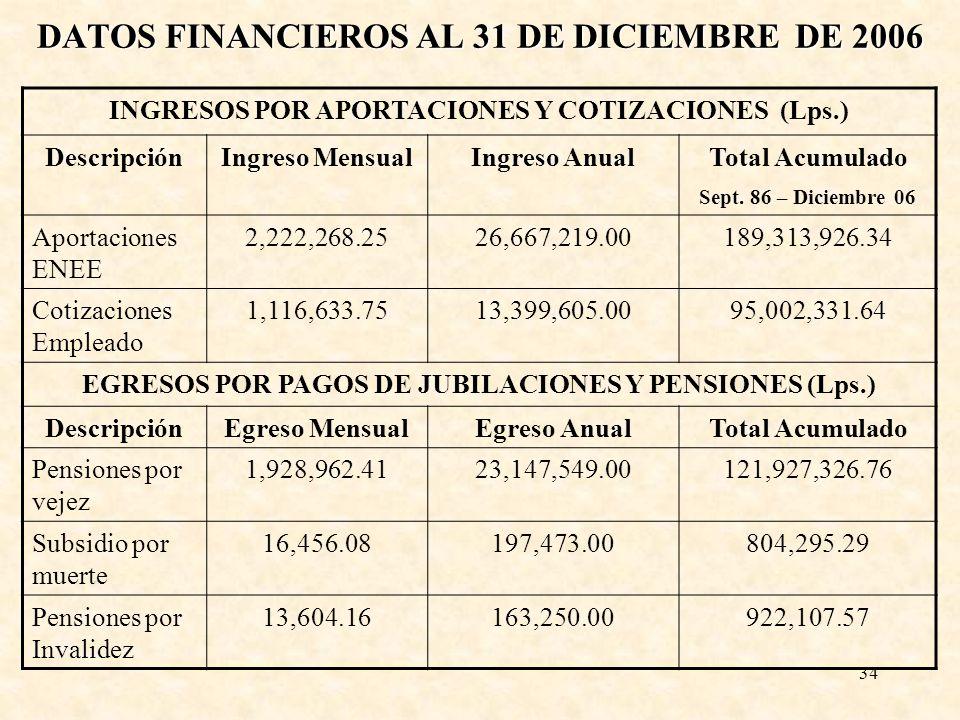 DATOS FINANCIEROS AL 31 DE DICIEMBRE DE 2006