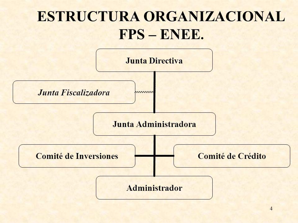 ESTRUCTURA ORGANIZACIONAL FPS – ENEE.