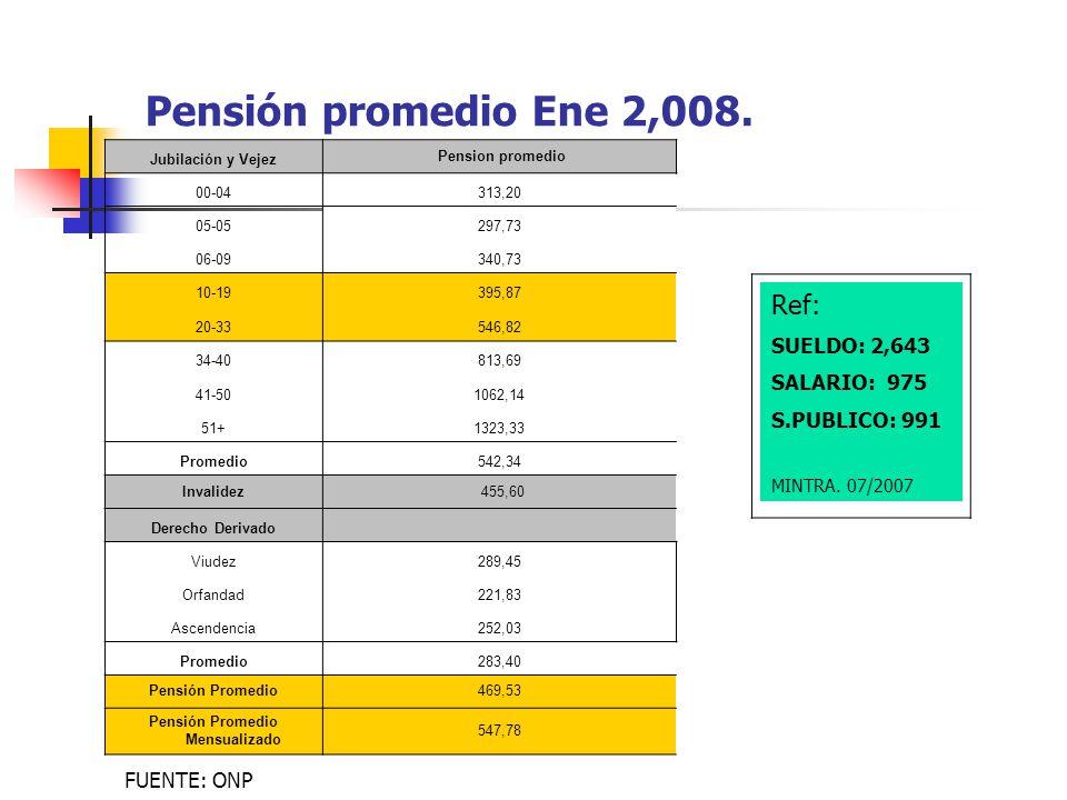 Pensión Promedio Mensualizado