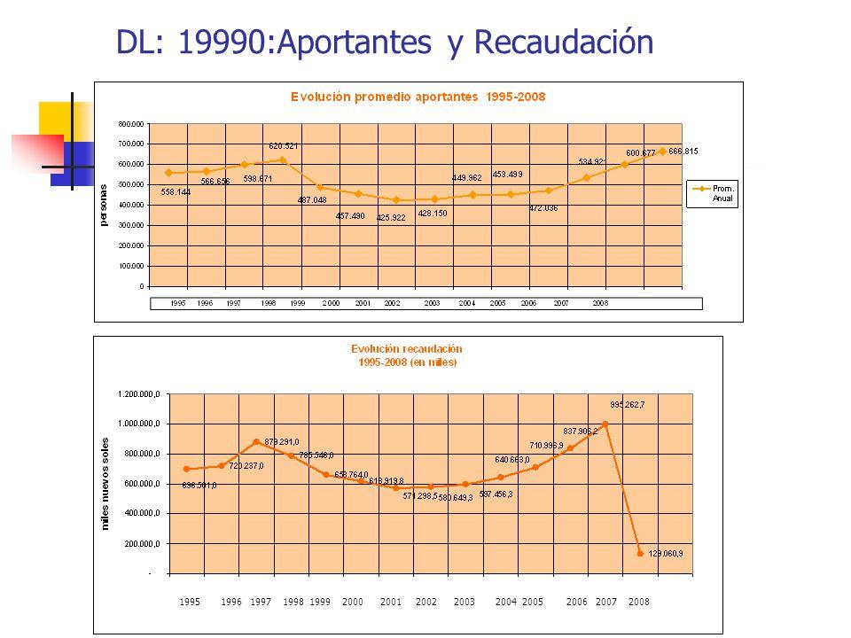 DL: 19990:Aportantes y Recaudación