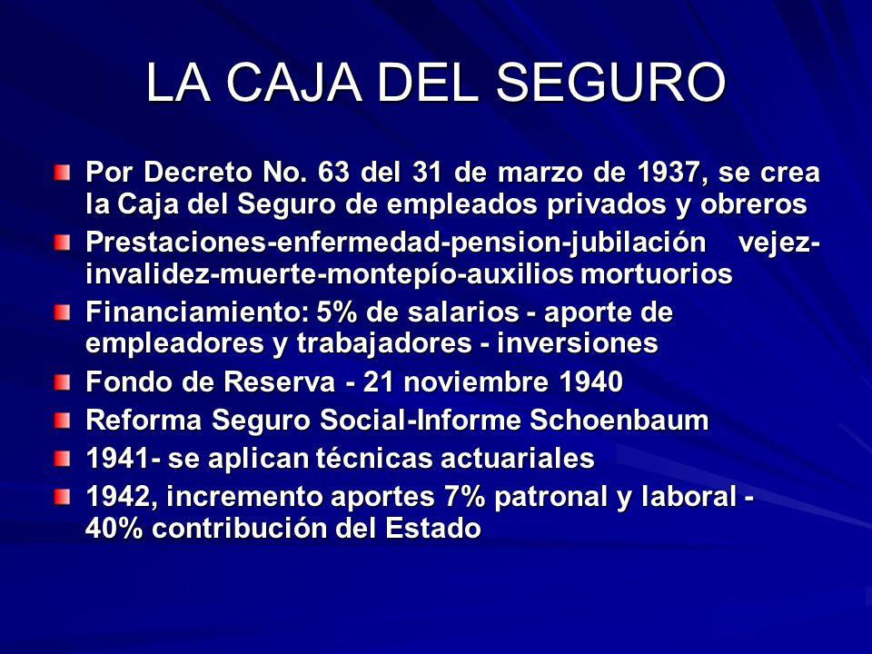 LA CAJA DEL SEGURO Por Decreto No. 63 del 31 de marzo de 1937, se crea la Caja del Seguro de empleados privados y obreros.