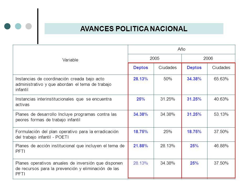 AVANCES POLITICA NACIONAL