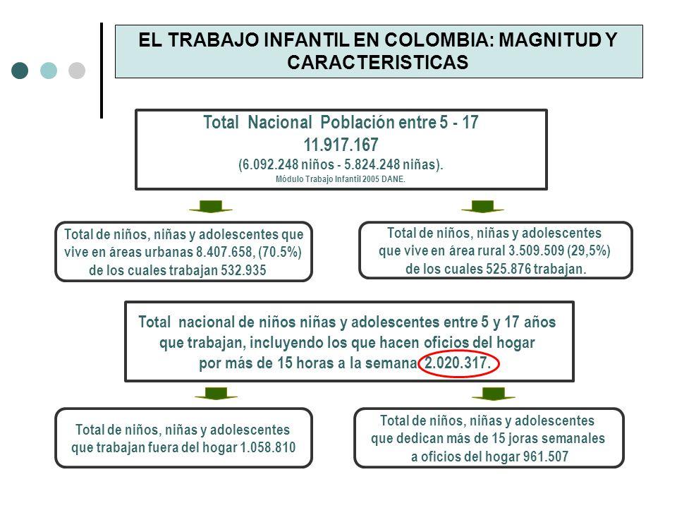 EL TRABAJO INFANTIL EN COLOMBIA: MAGNITUD Y CARACTERISTICAS