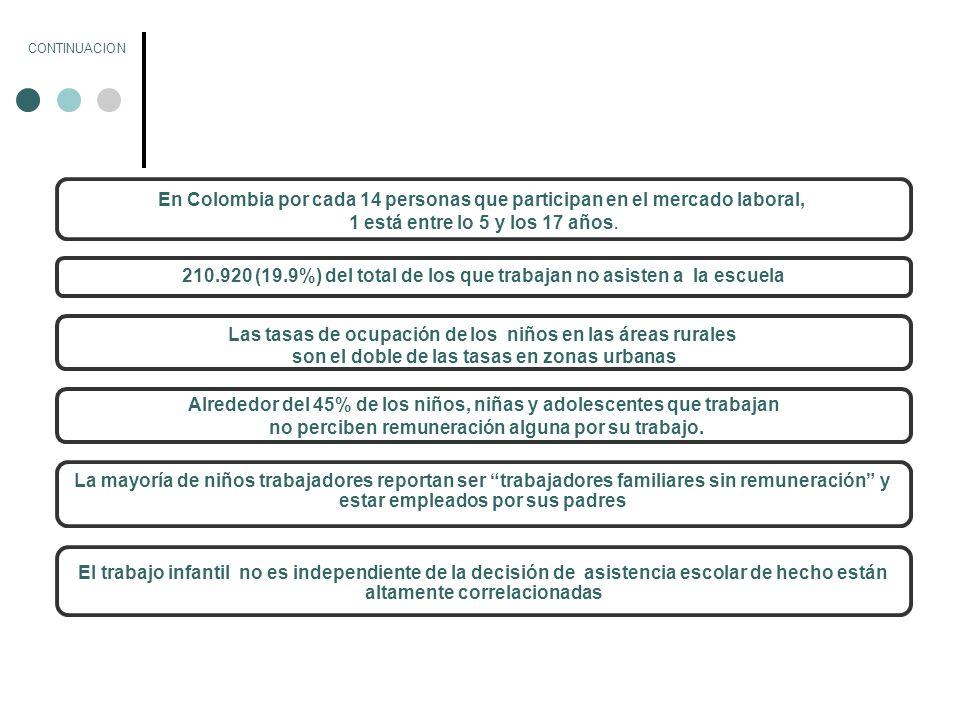 En Colombia por cada 14 personas que participan en el mercado laboral,