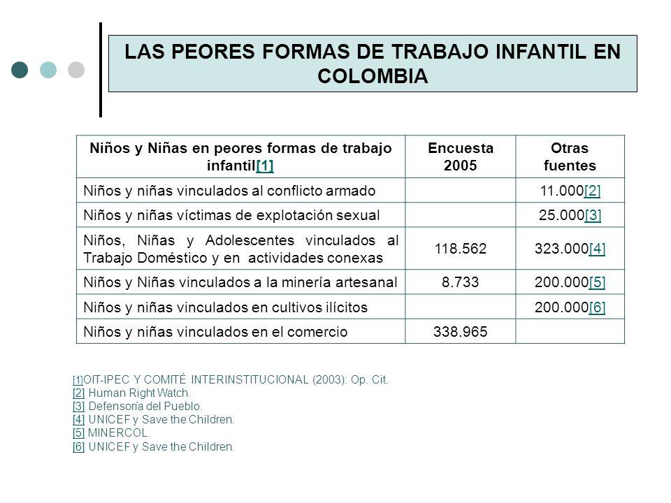 LAS PEORES FORMAS DE TRABAJO INFANTIL EN COLOMBIA