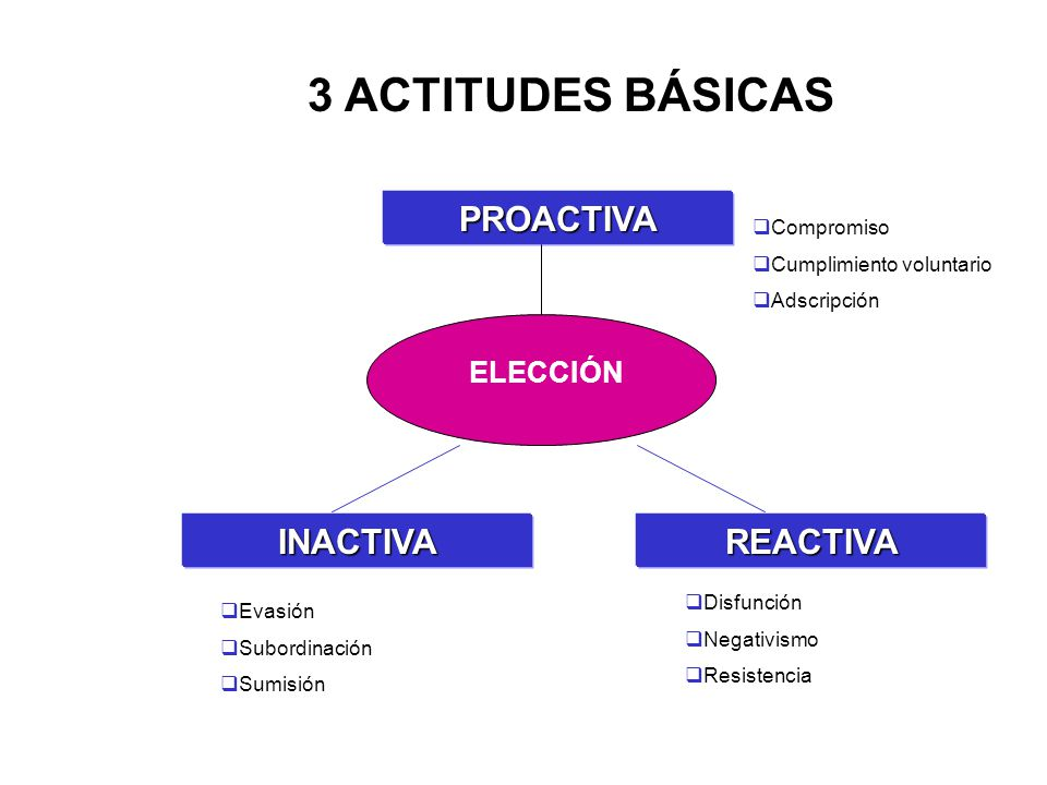 3 ACTITUDES BÁSICAS PROACTIVA INACTIVA REACTIVA ELECCIÓN Compromiso