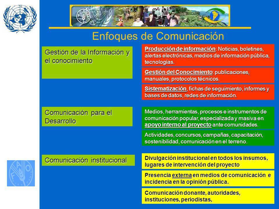Enfoques de Comunicación