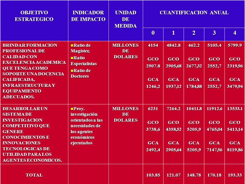 1 2 3 4 OBJETIVO ESTRATEGICO INDICADOR DE IMPACTO UNIDAD DE MEDIDA