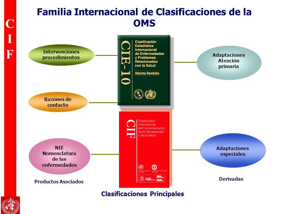 Familia Internacional de Clasificaciones de la OMS