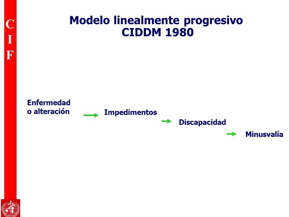 Modelo linealmente progresivo CIDDM 1980