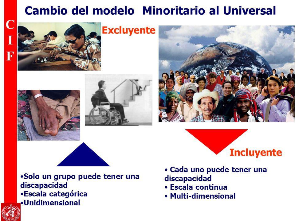 Cambio del modelo Minoritario al Universal
