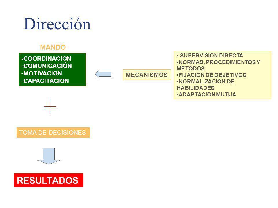 Dirección RESULTADOS MANDO -COORDINACION COMUNICACIÓN MOTIVACION