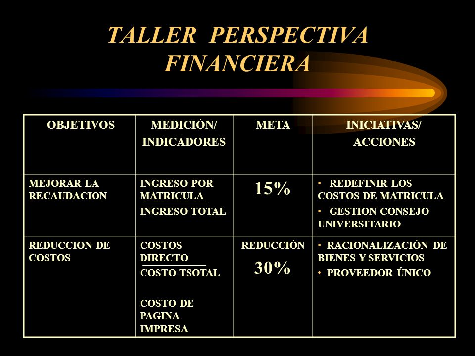 TALLER PERSPECTIVA FINANCIERA