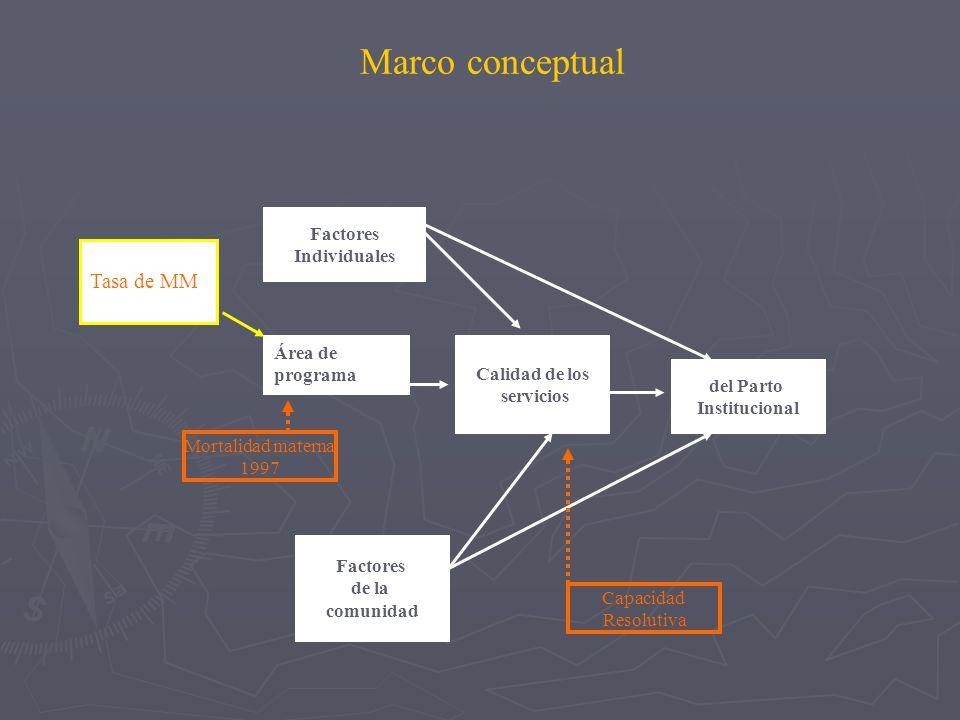 Marco conceptual Tasa de MM Factores Individuales Área de programa