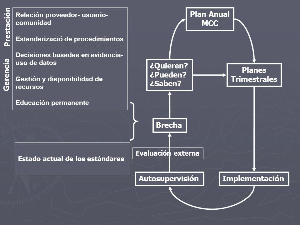 Plan Anual MCC Planes Trimestrales