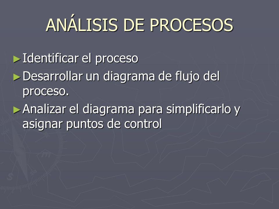 ANÁLISIS DE PROCESOS Identificar el proceso