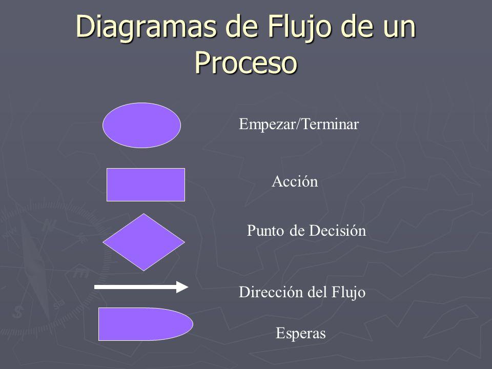 Diagramas de Flujo de un Proceso