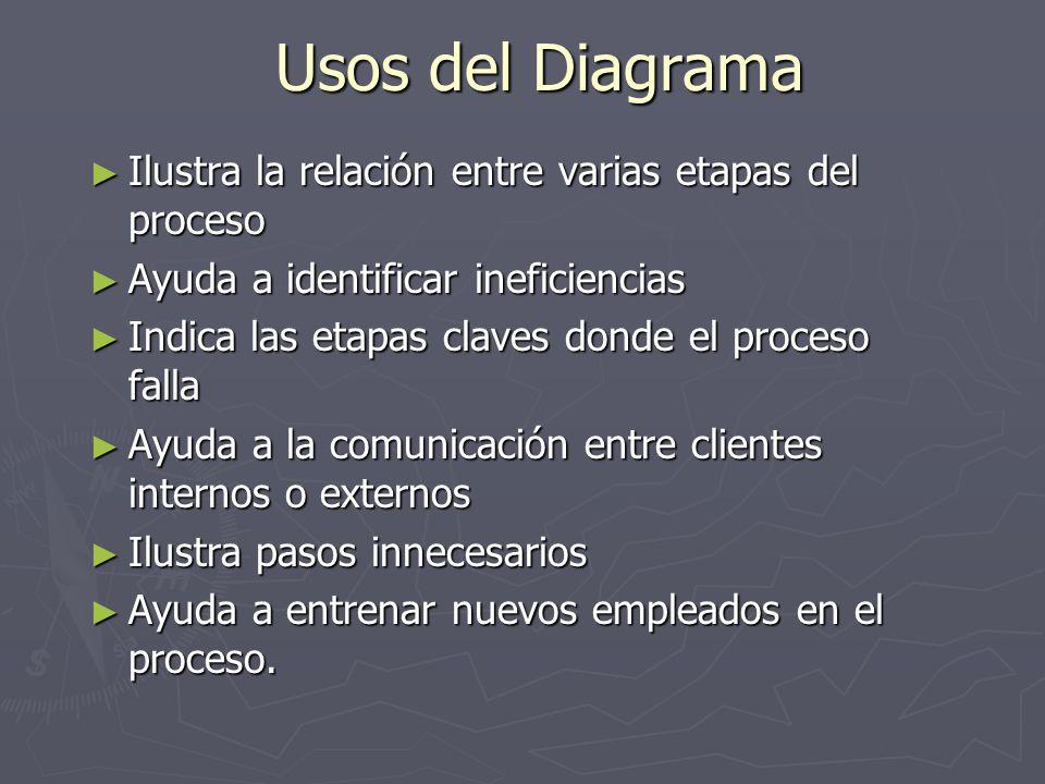 Usos del Diagrama Ilustra la relación entre varias etapas del proceso